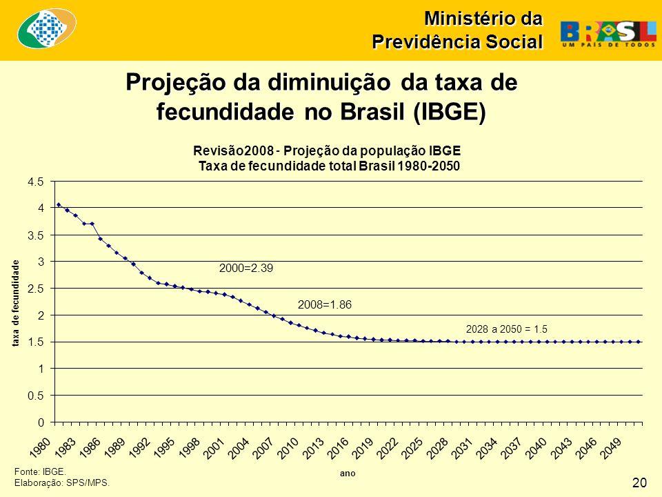 Ministério da Previdência Social Fonte: IBGE. Elaboração: SPS/MPS. Projeção da diminuição da taxa de fecundidade no Brasil (IBGE) Revisão2008 - Projeç