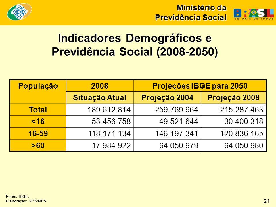 Ministério da Previdência Social Indicadores Demográficos e Previdência Social (2008-2050) População2008Projeções IBGE para 2050 Situação AtualProjeçã