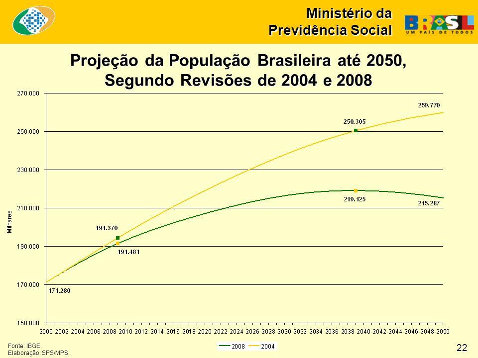Ministério da Previdência Social Projeção da População Brasileira até 2050, Segundo Revisões de 2004 e 2008 Fonte: IBGE. Elaboração: SPS/MPS. 22
