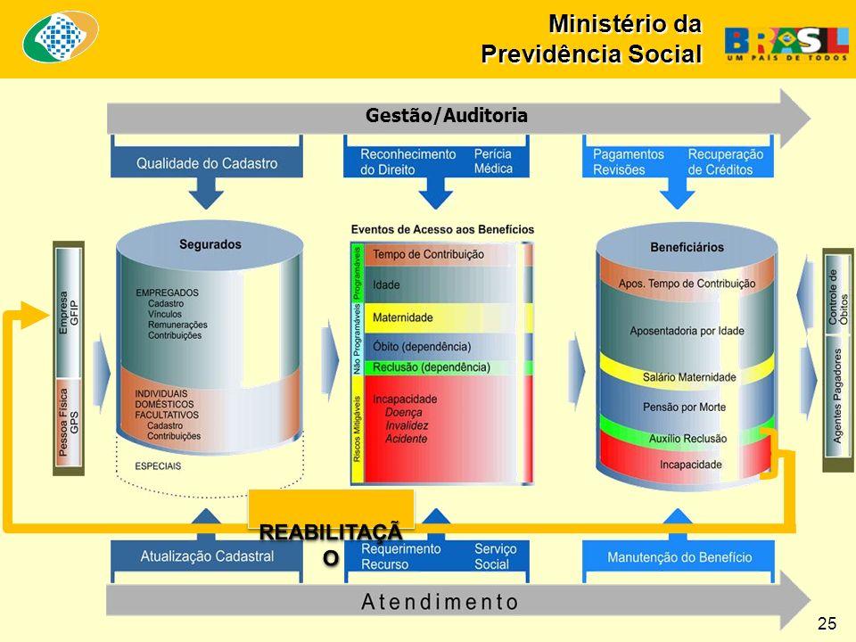 Ministério da Previdência Social Gestão/Auditoria 25