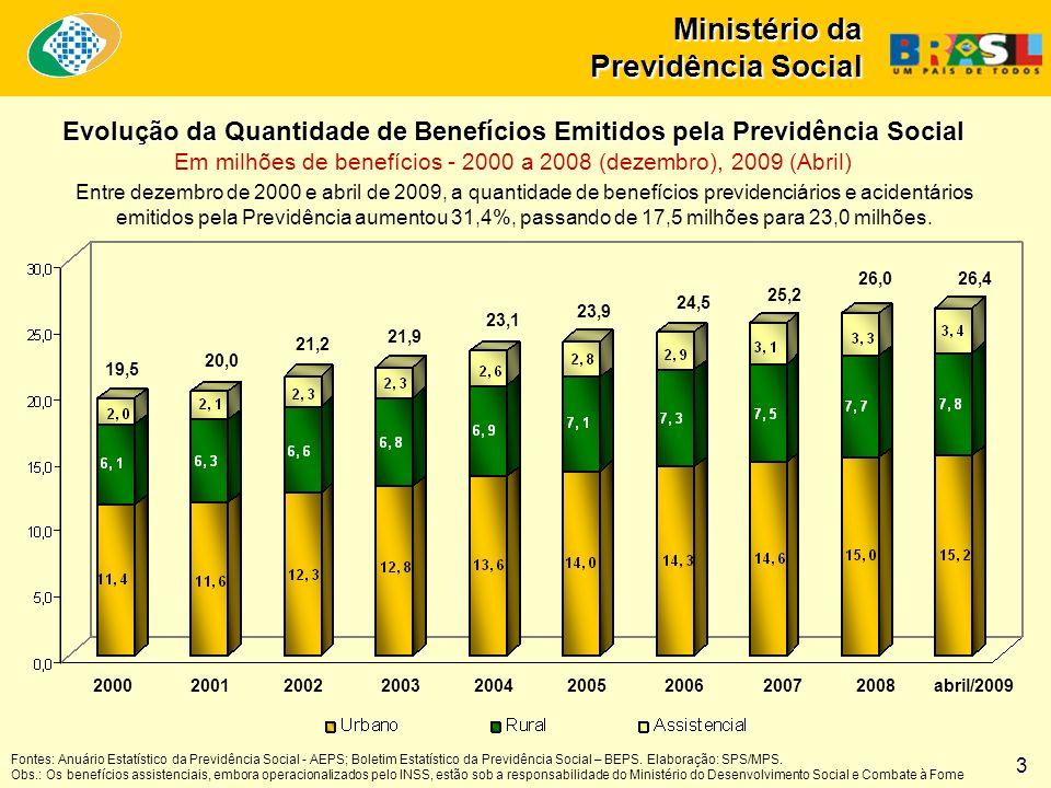 Ministério da Previdência Social Entre dezembro de 2000 e abril de 2009, a quantidade de benefícios previdenciários e acidentários emitidos pela Previdência aumentou 31,4%, passando de 17,5 milhões para 23,0 milhões.