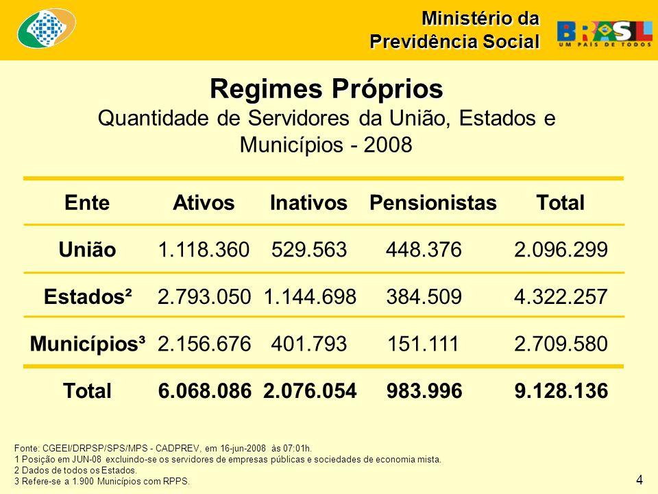 Ministério da Previdência Social Regimes Próprios Regimes Próprios Quantidade de Servidores da União, Estados e Municípios - 2008 EnteAtivosInativos P