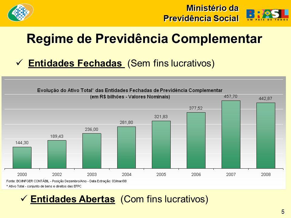 Ministério da Previdência Social Regime de Previdência Complementar Entidades Fechadas (Sem fins lucrativos) Entidades Abertas (Com fins lucrativos) 5