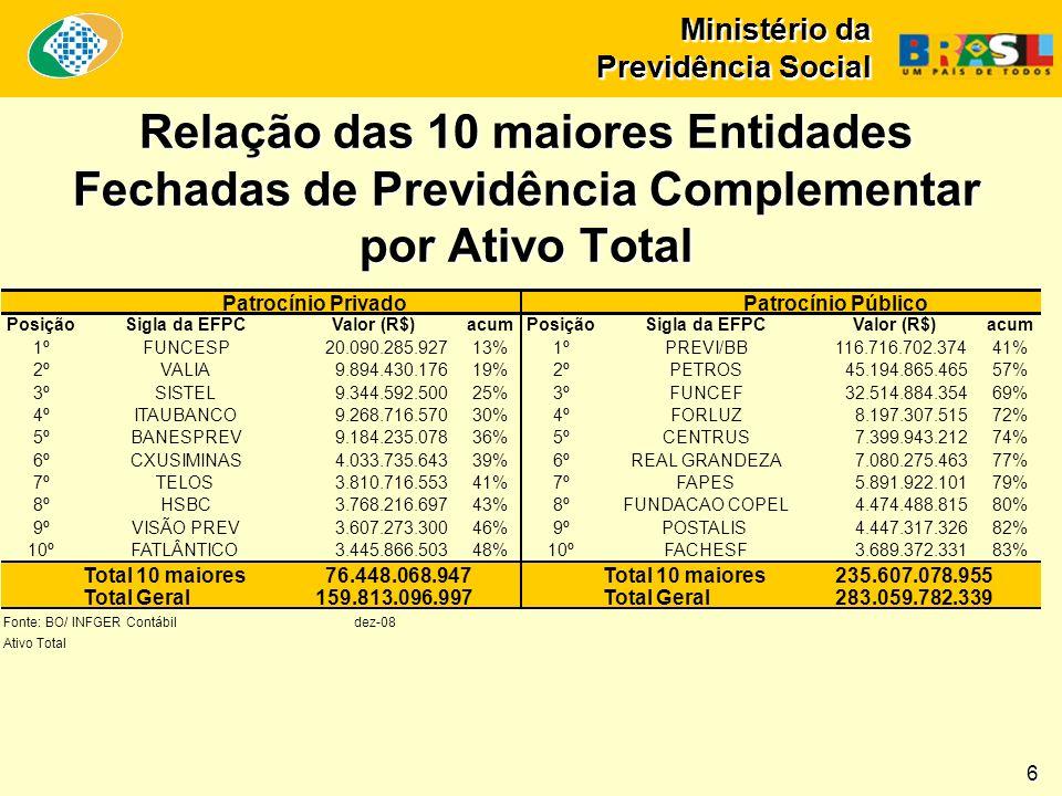 Ministério da Previdência Social Expansão + Recuperação da Rede de Agências PEX: 339 Obras: 90 R$ 357,2 milhões Brasil PEX: 720 Obras: 318 Total: R$ 911 milhões Nordeste Norte PEX: 104 Obras: 31 R$ 103,7 milhões PEX: 29 Obras: 55 R$ 104 milhões PEX: 172 Obras: 112 R$ 256,8 milhões PEX: 76 Obras: 30 R$ 89,1 milhões Centro-Oeste Sudeste Sul 17