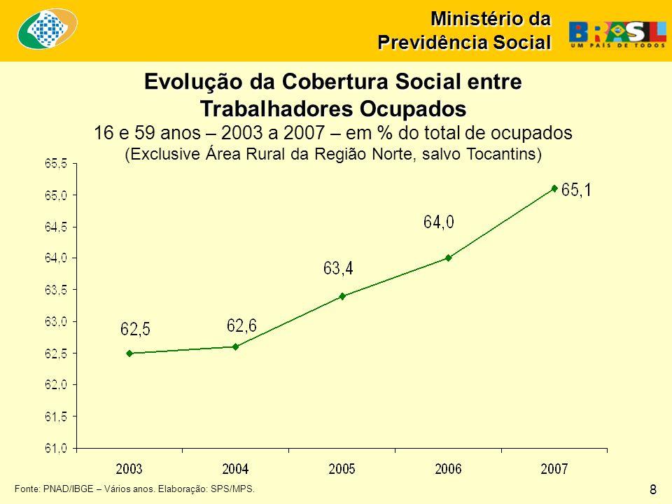 Ministério da Previdência Social Fonte: PNAD/IBGE – Vários anos. Elaboração: SPS/MPS. Evolução da Cobertura Social entre Trabalhadores Ocupados 16 e 5