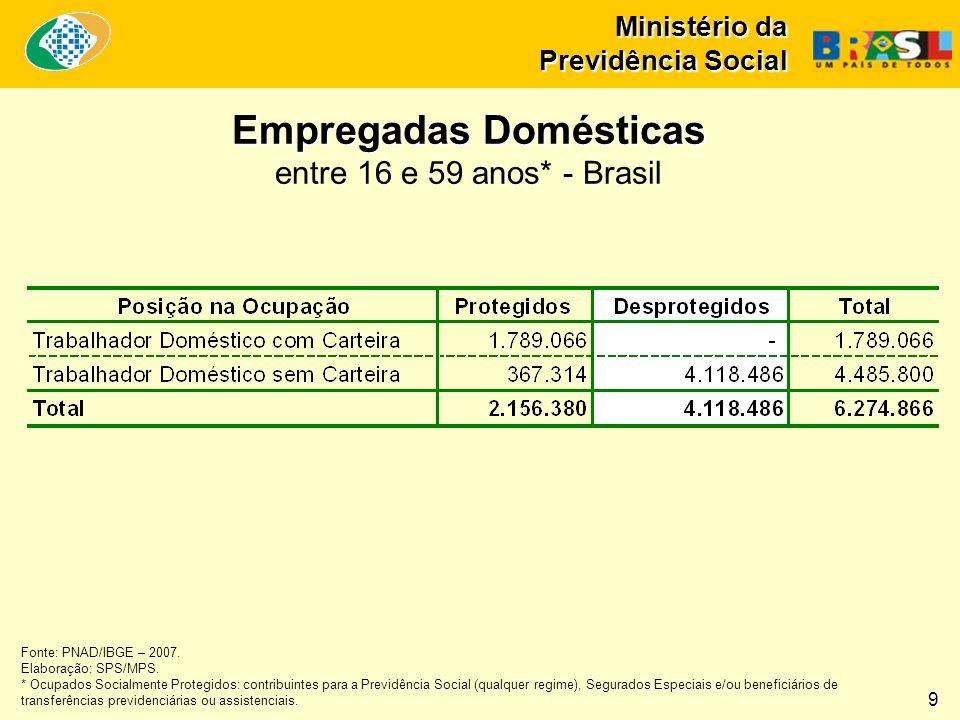 Ministério da Previdência Social Empregadas Domésticas entre 16 e 59 anos* - Brasil Fonte: PNAD/IBGE – 2007. Elaboração: SPS/MPS. * Ocupados Socialmen