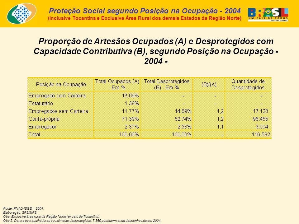 Proporção de Artesãos Ocupados (A) e Desprotegidos com Capacidade Contributiva (B), segundo Posição na Ocupação - 2004 - Fonte: PNAD/IBGE – 2004.