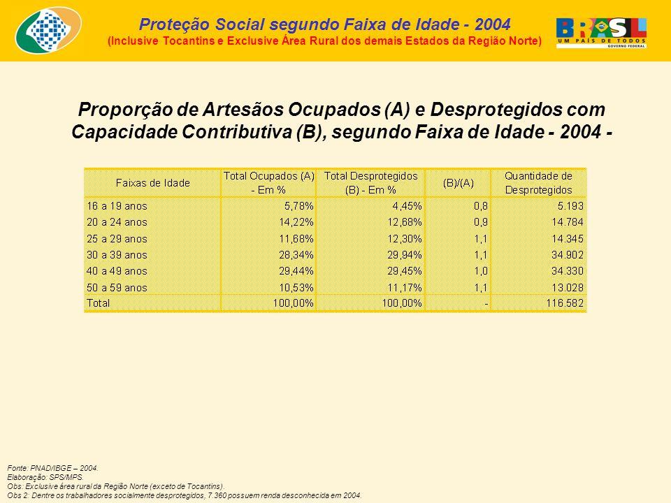 Proporção de Artesãos Ocupados (A) e Desprotegidos com Capacidade Contributiva (B), segundo Faixa de Idade - 2004 - Proteção Social segundo Faixa de Idade - 2004 (Inclusive Tocantins e Exclusive Área Rural dos demais Estados da Região Norte) Fonte: PNAD/IBGE – 2004.