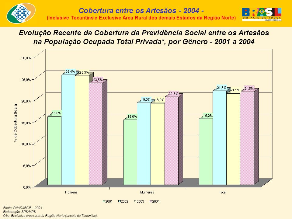 Cobertura entre os Artesãos - 2004 - (Inclusive Tocantins e Exclusive Área Rural dos demais Estados da Região Norte) Fonte: PNAD/IBGE – 2004.