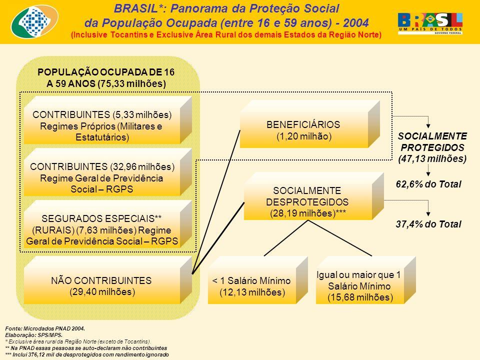 Cobertura Social no Mercado de Trabalho - 2003 e 2004 – (Inclusive Tocantins e Exclusive Área Rural dos demais Estados da Região Norte) Proteção Previdenciária para População Ocupada entre 16 e 59 anos* - Brasil Fonte: PNAD/IBGE – 2003 e 2004.