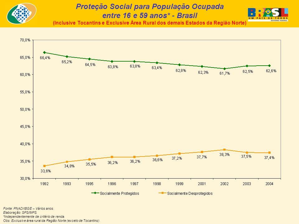 Fonte: PNAD/IBGE – Vários anos. Elaboração: SPS/MPS.