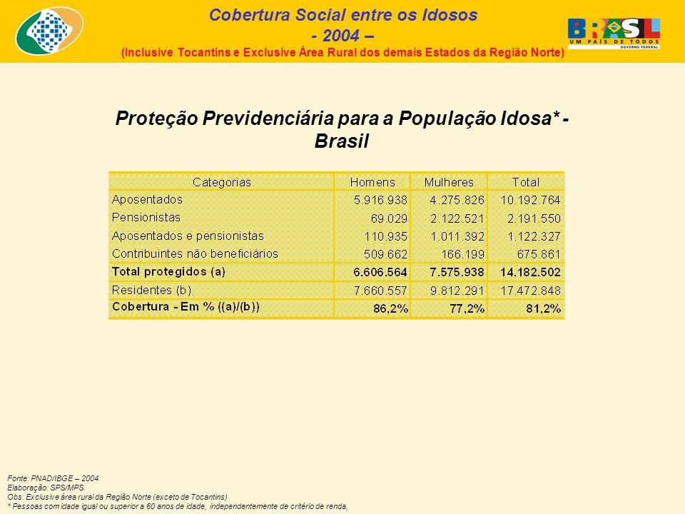Evolução da Proteção Social entre os Artesãos – Brasil