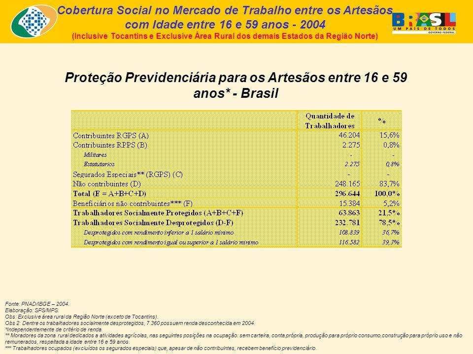 Cobertura Social no Mercado de Trabalho entre os Artesãos com Idade entre 16 e 59 anos - 2004 (Inclusive Tocantins e Exclusive Área Rural dos demais Estados da Região Norte) Proteção Previdenciária para os Artesãos entre 16 e 59 anos* - Brasil Fonte: PNAD/IBGE – 2004.