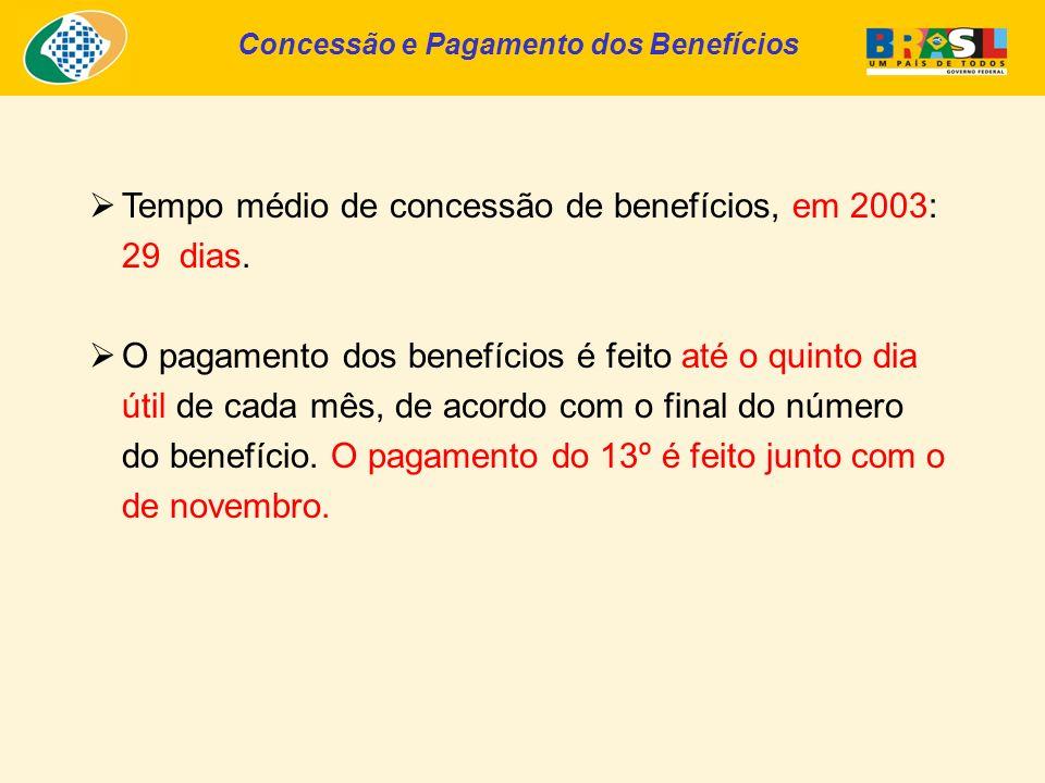 Concessão e Pagamento dos Benefícios Tempo médio de concessão de benefícios, em 2003: 29 dias.