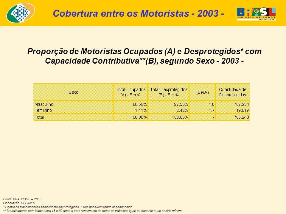 Fonte: PNAD/IBGE – 2003. Elaboração: SPS/MPS.