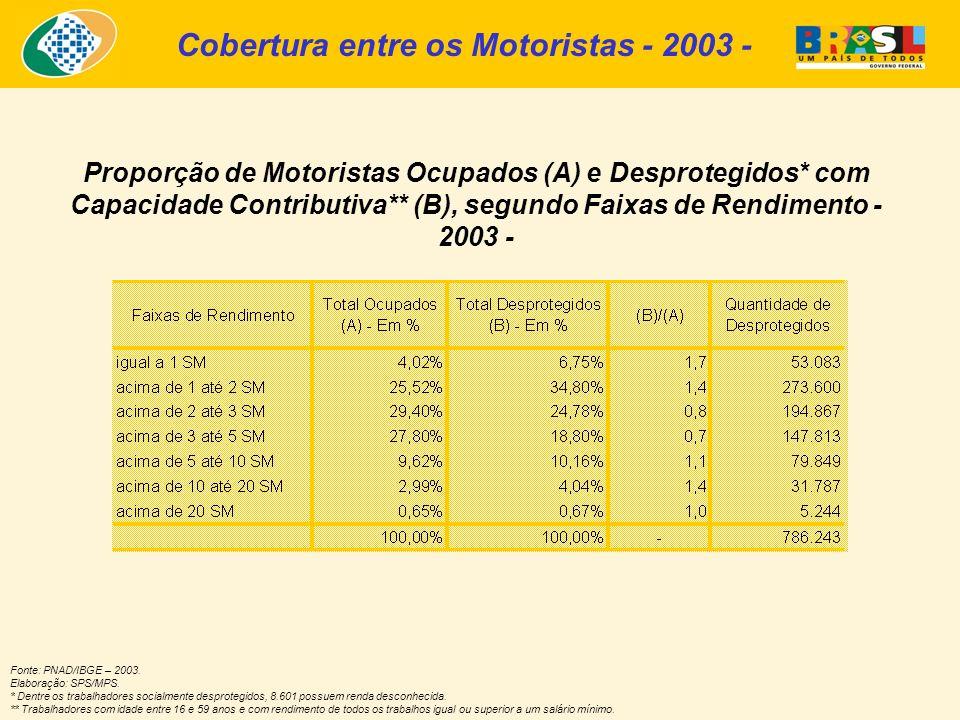 Proporção de Motoristas Ocupados (A) e Desprotegidos* com Capacidade Contributiva** (B), segundo Faixas de Rendimento - 2003 - Fonte: PNAD/IBGE – 2003.