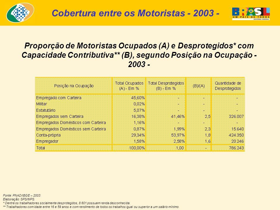 Proporção de Motoristas Ocupados (A) e Desprotegidos* com Capacidade Contributiva** (B), segundo Posição na Ocupação - 2003 - Fonte: PNAD/IBGE – 2003.