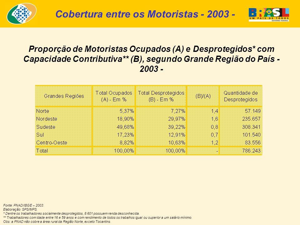 Proporção de Motoristas Ocupados (A) e Desprotegidos* com Capacidade Contributiva** (B), segundo Grande Região do País - 2003 - Cobertura entre os Motoristas - 2003 - Fonte: PNAD/IBGE – 2003.
