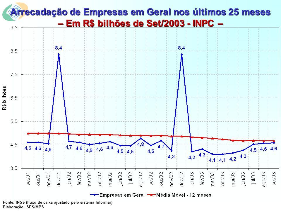 Arrecadação de Empresas em Geral nos últimos 25 meses – Em R$ bilhões de Set/2003 - INPC – Fonte: INSS (fluxo de caixa ajustado pelo sistema Informar) Elaboração: SPS/MPS