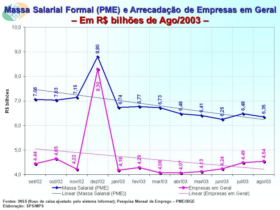 Massa Salarial Formal (PME) e Arrecadação de Empresas em Geral – Em R$ bilhões de Ago/2003 – Fontes: INSS (fluxo de caixa ajustado pelo sistema Informar); Pesquisa Mensal de Emprego – PME/IBGE Elaboração: SPS/MPS