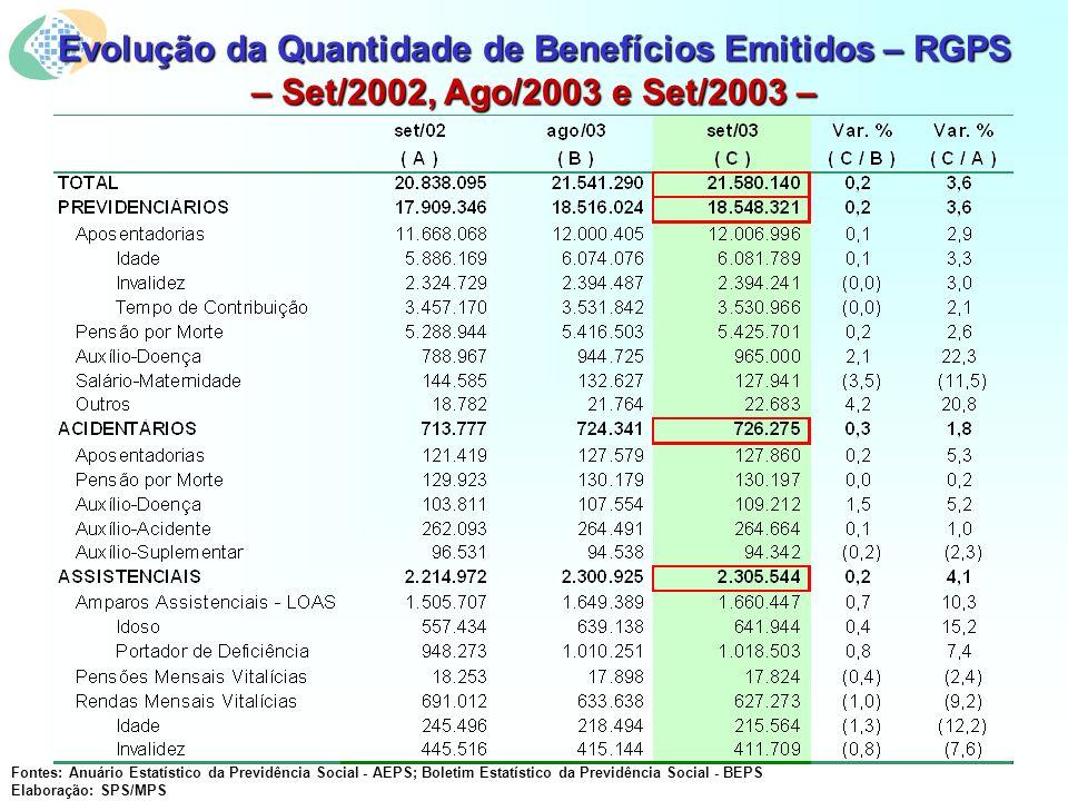 Evolução da Quantidade de Benefícios Emitidos – RGPS – Set/2002, Ago/2003 e Set/2003 – Fontes: Anuário Estatístico da Previdência Social - AEPS; Boletim Estatístico da Previdência Social - BEPS Elaboração: SPS/MPS