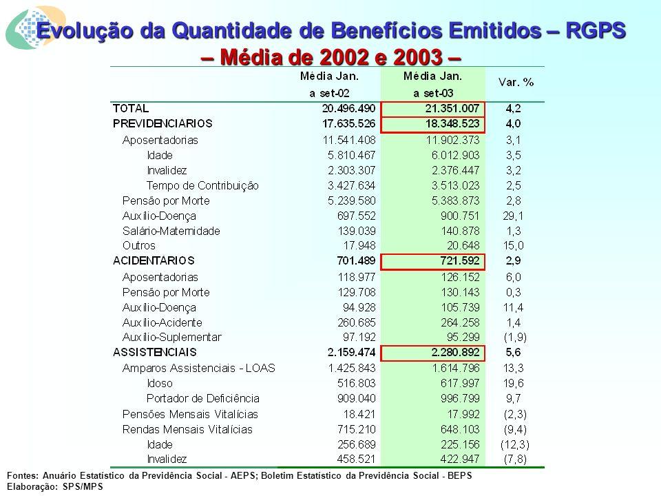 Evolução da Quantidade de Benefícios Emitidos – RGPS – Média de 2002 e 2003 – Fontes: Anuário Estatístico da Previdência Social - AEPS; Boletim Estatístico da Previdência Social - BEPS Elaboração: SPS/MPS