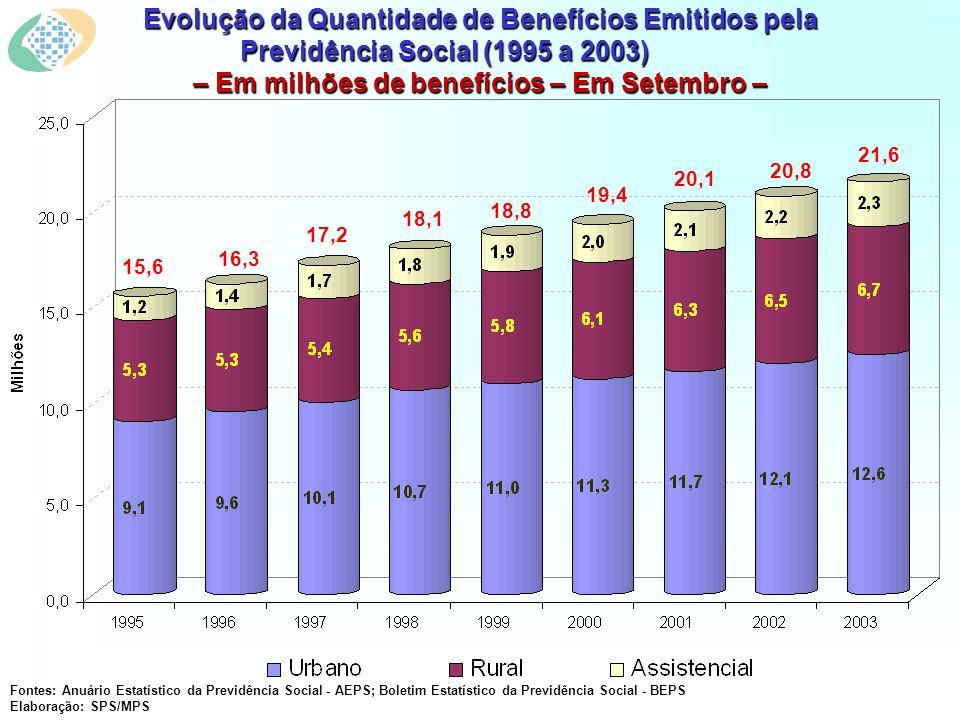Evolução da Quantidade de Benefícios Emitidos pela Previdência Social (1995 a 2003) – Em milhões de benefícios – Em Setembro – Fontes: Anuário Estatístico da Previdência Social - AEPS; Boletim Estatístico da Previdência Social - BEPS Elaboração: SPS/MPS 15,6 16,3 17,2 18,1 18,8 19,4 20,1 20,8 21,6