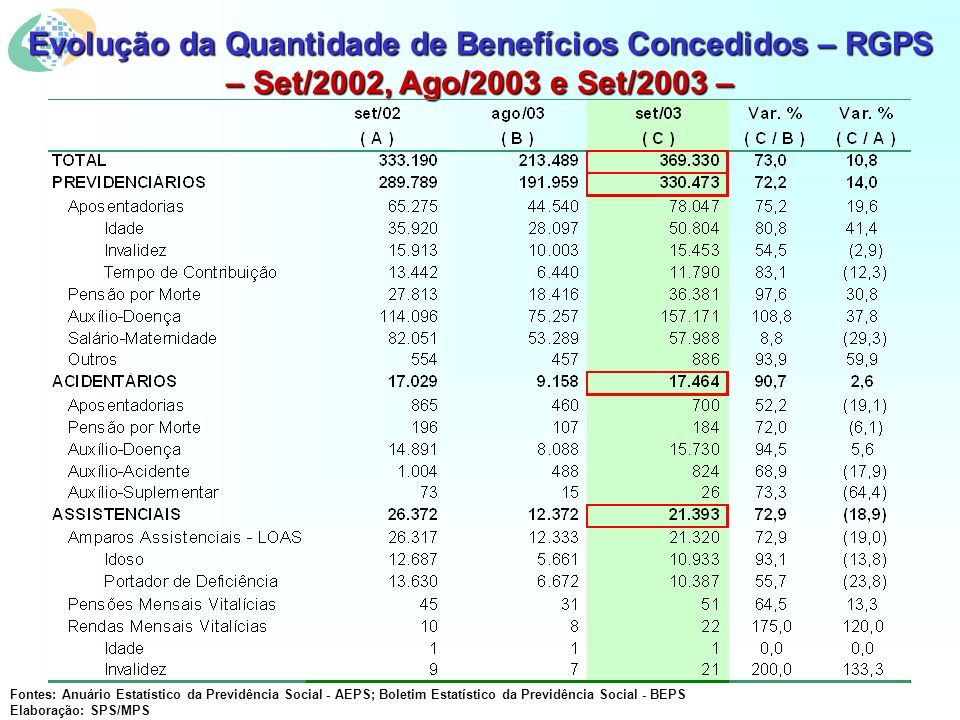 Evolução da Quantidade de Benefícios Concedidos – RGPS – Set/2002, Ago/2003 e Set/2003 – Fontes: Anuário Estatístico da Previdência Social - AEPS; Boletim Estatístico da Previdência Social - BEPS Elaboração: SPS/MPS