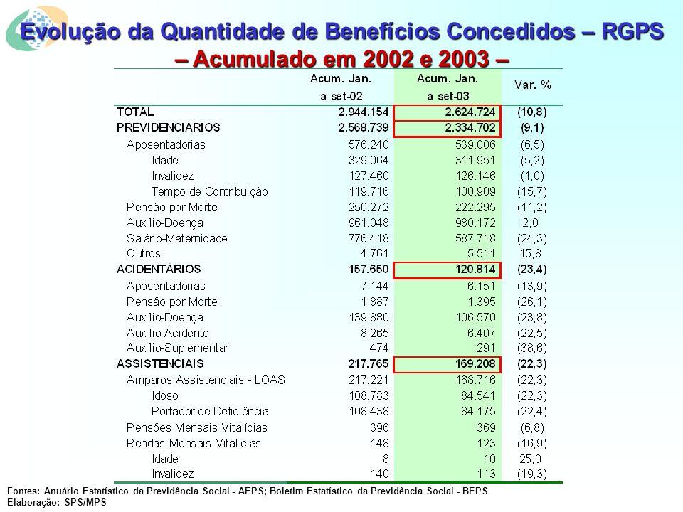 Evolução da Quantidade de Benefícios Concedidos – RGPS – Acumulado em 2002 e 2003 – Fontes: Anuário Estatístico da Previdência Social - AEPS; Boletim Estatístico da Previdência Social - BEPS Elaboração: SPS/MPS