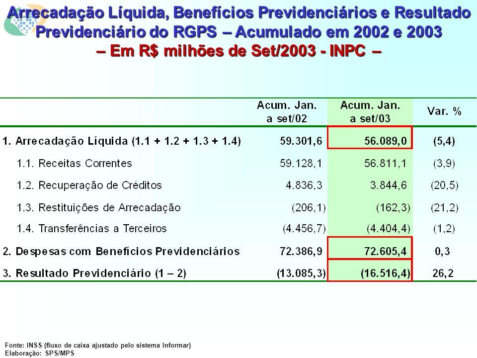 Arrecadação Líquida, Benefícios Previdenciários e Resultado Previdenciário do RGPS – Acumulado em 2002 e 2003 – Em R$ milhões de Set/2003 - INPC – Fonte: INSS (fluxo de caixa ajustado pelo sistema Informar) Elaboração: SPS/MPS