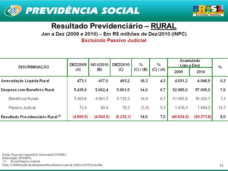 11 Resultado Previdenciário – RURAL Jan a Dez (2009 e 2010) – Em R$ milhões de Dez/2010 (INPC) Excluindo Passivo Judicial Fonte: Fluxo de Caixa INSS; Informar/DATAPREV.