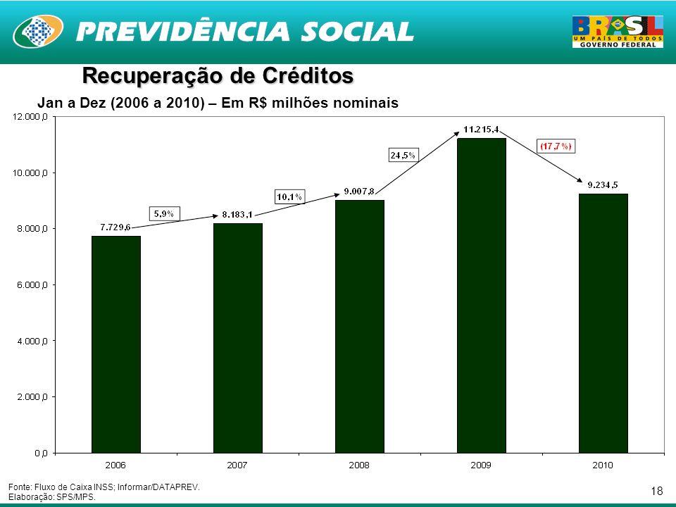 18 Recuperação de Créditos Jan a Dez (2006 a 2010) – Em R$ milhões nominais Fonte: Fluxo de Caixa INSS; Informar/DATAPREV.