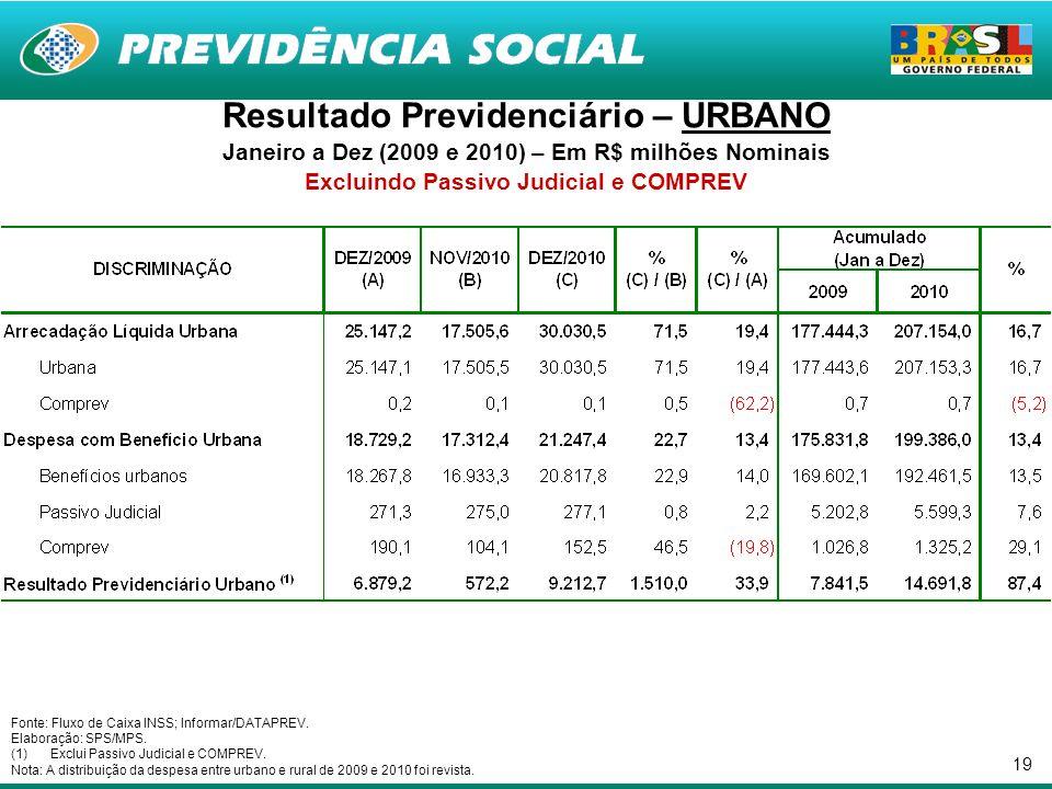 19 Resultado Previdenciário – URBANO Janeiro a Dez (2009 e 2010) – Em R$ milhões Nominais Excluindo Passivo Judicial e COMPREV Fonte: Fluxo de Caixa INSS; Informar/DATAPREV.