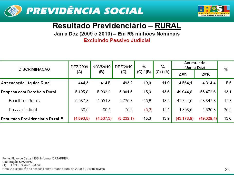 23 Resultado Previdenciário – RURAL Jan a Dez (2009 e 2010) – Em R$ milhões Nominais Excluindo Passivo Judicial Fonte: Fluxo de Caixa INSS; Informar/DATAPREV.