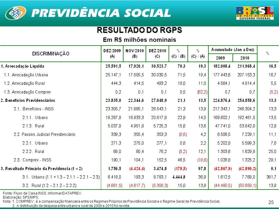 25 RESULTADO DO RGPS Em R$ milhões nominais Fonte: Fluxo de Caixa INSS; Informar/DATAPREV.