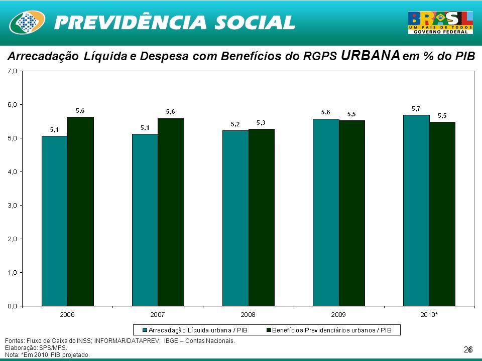26 Fontes: Fluxo de Caixa do INSS; INFORMAR/DATAPREV; IBGE – Contas Nacionais.