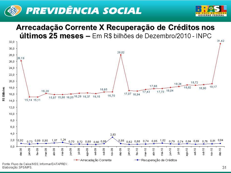 31 Arrecadação Corrente X Recuperação de Créditos nos últimos 25 meses – Arrecadação Corrente X Recuperação de Créditos nos últimos 25 meses – Em R$ bilhões de Dezembro/2010 - INPC Fonte: Fluxo de Caixa INSS; Informar/DATAPREV.