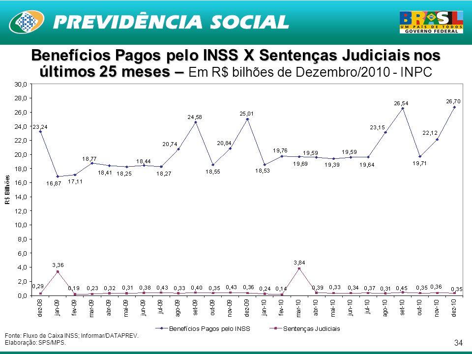 34 Benefícios Pagos pelo INSS X Sentenças Judiciais nos últimos 25 meses – Benefícios Pagos pelo INSS X Sentenças Judiciais nos últimos 25 meses – Em R$ bilhões de Dezembro/2010 - INPC Fonte: Fluxo de Caixa INSS; Informar/DATAPREV.