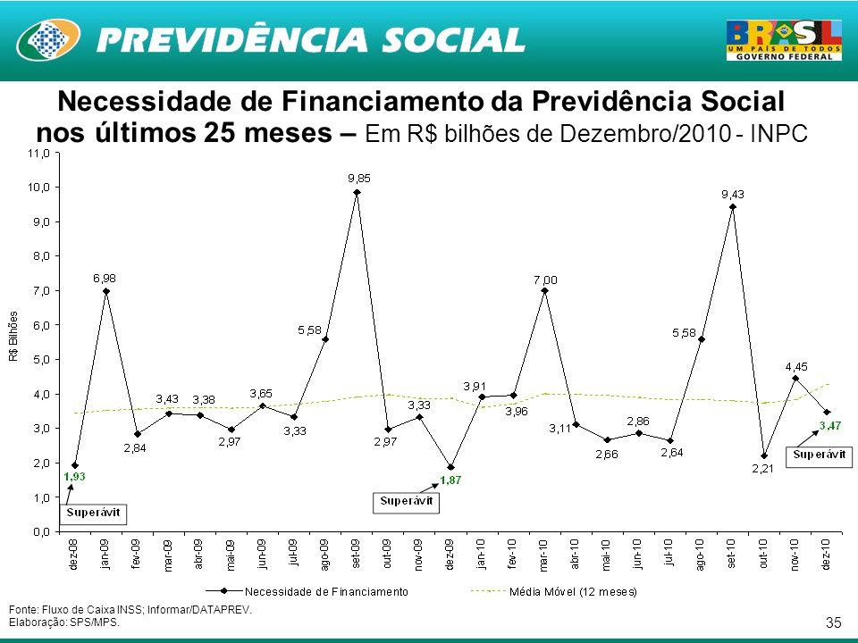 35 Necessidade de Financiamento da Previdência Social nos últimos 25 meses – Em R$ bilhões de Dezembro/2010 - INPC Fonte: Fluxo de Caixa INSS; Informar/DATAPREV.