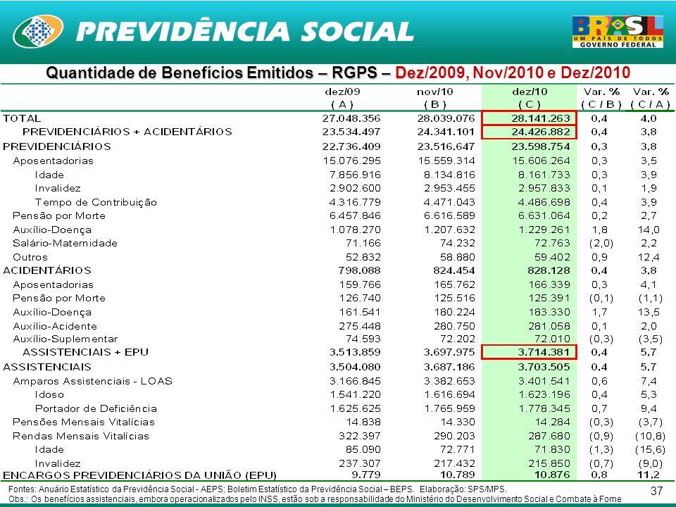 37 Quantidade de Benefícios Emitidos – RGPS – Dez Quantidade de Benefícios Emitidos – RGPS – Dez/2009, Nov/2010 e Dez/2010 Fontes: Anuário Estatístico da Previdência Social - AEPS; Boletim Estatístico da Previdência Social – BEPS.