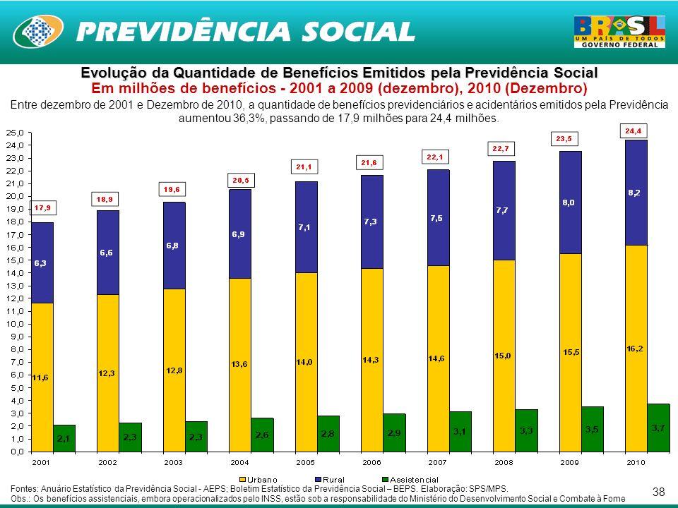 38 Entre dezembro de 2001 e Dezembro de 2010, a quantidade de benefícios previdenciários e acidentários emitidos pela Previdência aumentou 36,3%, passando de 17,9 milhões para 24,4 milhões.