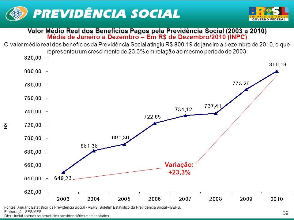 39 Valor Médio Real dos Benefícios Pagos pela Previdência Social (2003 a 2010) Valor Médio Real dos Benefícios Pagos pela Previdência Social (2003 a 2010) Média de Janeiro a Dezembro – Em R$ de Dezembro/2010 (INPC) O valor médio real dos benefícios da Previdência Social atingiu R$ 800,19 de janeiro a dezembro de 2010, o que representou um crescimento de 23,3% em relação ao mesmo período de 2003.