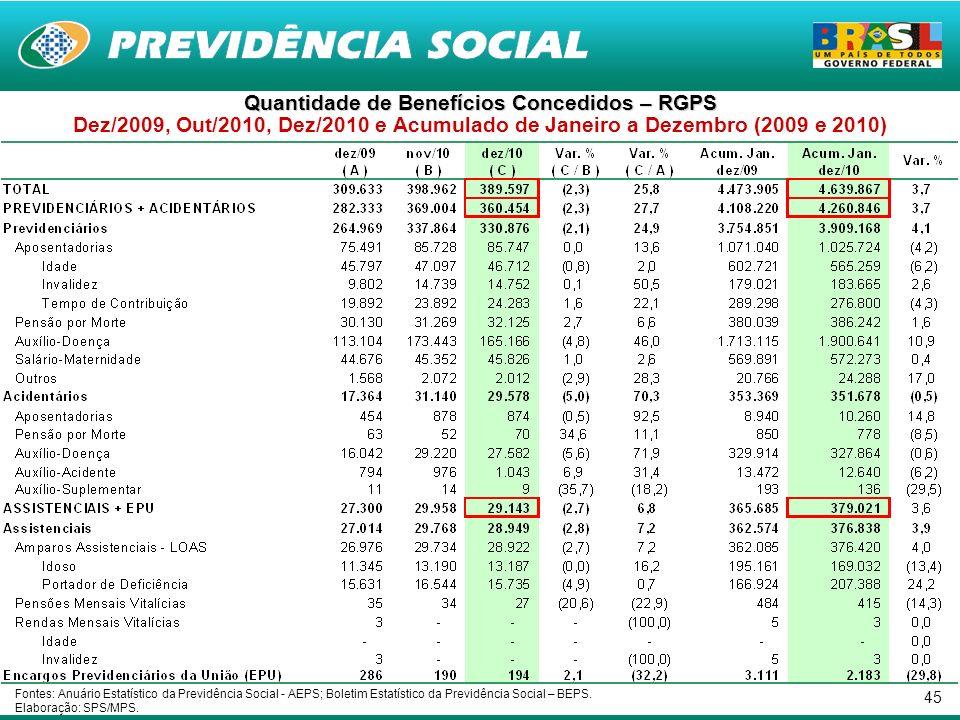 45 Quantidade de Benefícios Concedidos – RGPS Dez/2009, Out/2010, Dez/2010 e Acumulado de Janeiro a Dezembro (2009 e 2010) Fontes: Anuário Estatístico da Previdência Social - AEPS; Boletim Estatístico da Previdência Social – BEPS.
