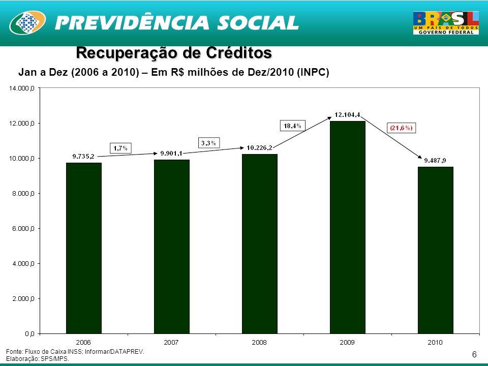 6 Recuperação de Créditos Jan a Dez (2006 a 2010) – Em R$ milhões de Dez/2010 (INPC) Fonte: Fluxo de Caixa INSS; Informar/DATAPREV.