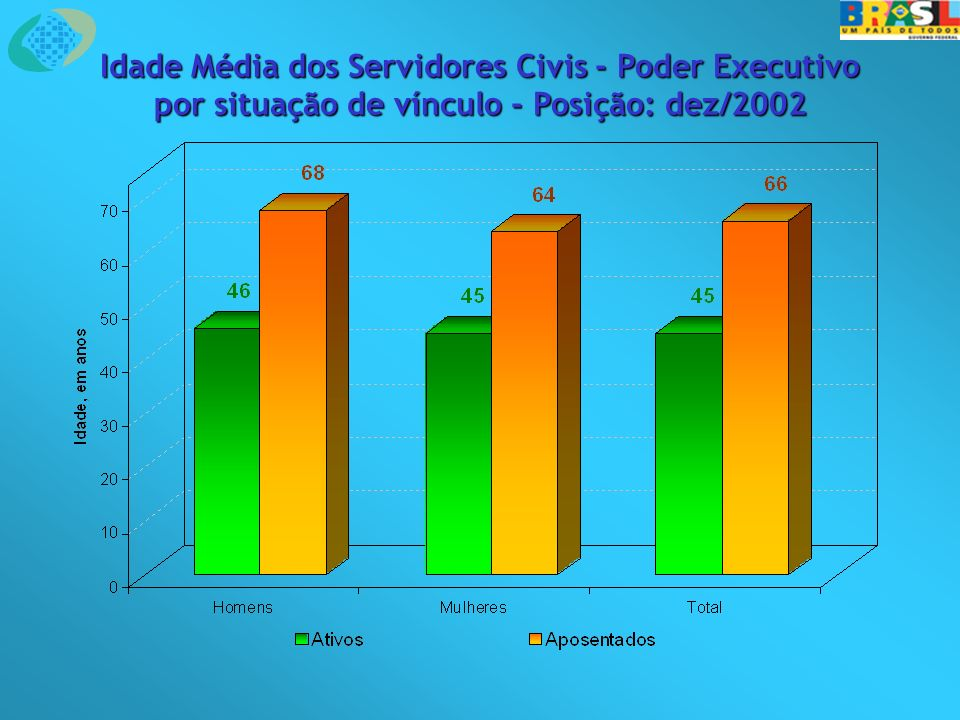Idade Média dos Servidores Civis - Poder Executivo por situação de vínculo - Posição: dez/2002