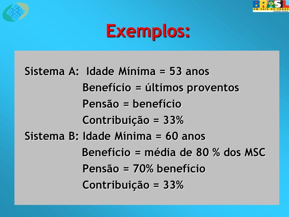 Exemplos: Sistema A: Idade Mínima = 53 anos Benefício = últimos proventos Pensão = benefício Pensão = benefício Contribuição = 33% Sistema B: Idade Mínima = 60 anos Benefício = média de 80 % dos MSC Benefício = média de 80 % dos MSC Pensão = 70% benefício Pensão = 70% benefício Contribuição = 33%