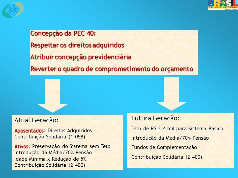 Concepção da PEC 40: Respeitar os direitos adquiridos Atribuir concepção previdenciária Reverter o quadro de comprometimento do orçamento Atual Geraçã