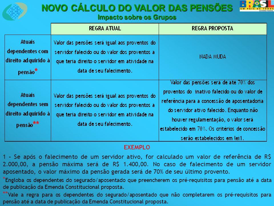 NOVO CÁLCULO DO VALOR DAS PENSÕES Impacto sobre os Grupos EXEMPLO 1 – Se após o falecimento de um servidor ativo, for calculado um valor de referência de R$ 2.000,00, a pensão máxima será de R$ 1.400,00.
