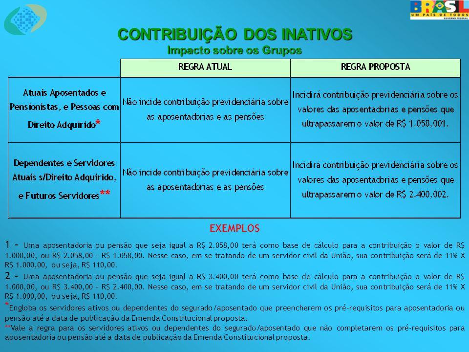 EXEMPLOS 1 – Uma aposentadoria ou pensão que seja igual a R$ 2.058,00 terá como base de cálculo para a contribuição o valor de R$ 1.000,00, ou R$ 2.058,00 – R$ 1.058,00.