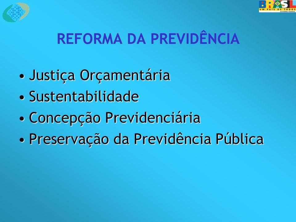 REFORMA DA PREVIDÊNCIA Justiça OrçamentáriaJustiça Orçamentária SustentabilidadeSustentabilidade Concepção PrevidenciáriaConcepção Previdenciária Preservação da Previdência PúblicaPreservação da Previdência Pública